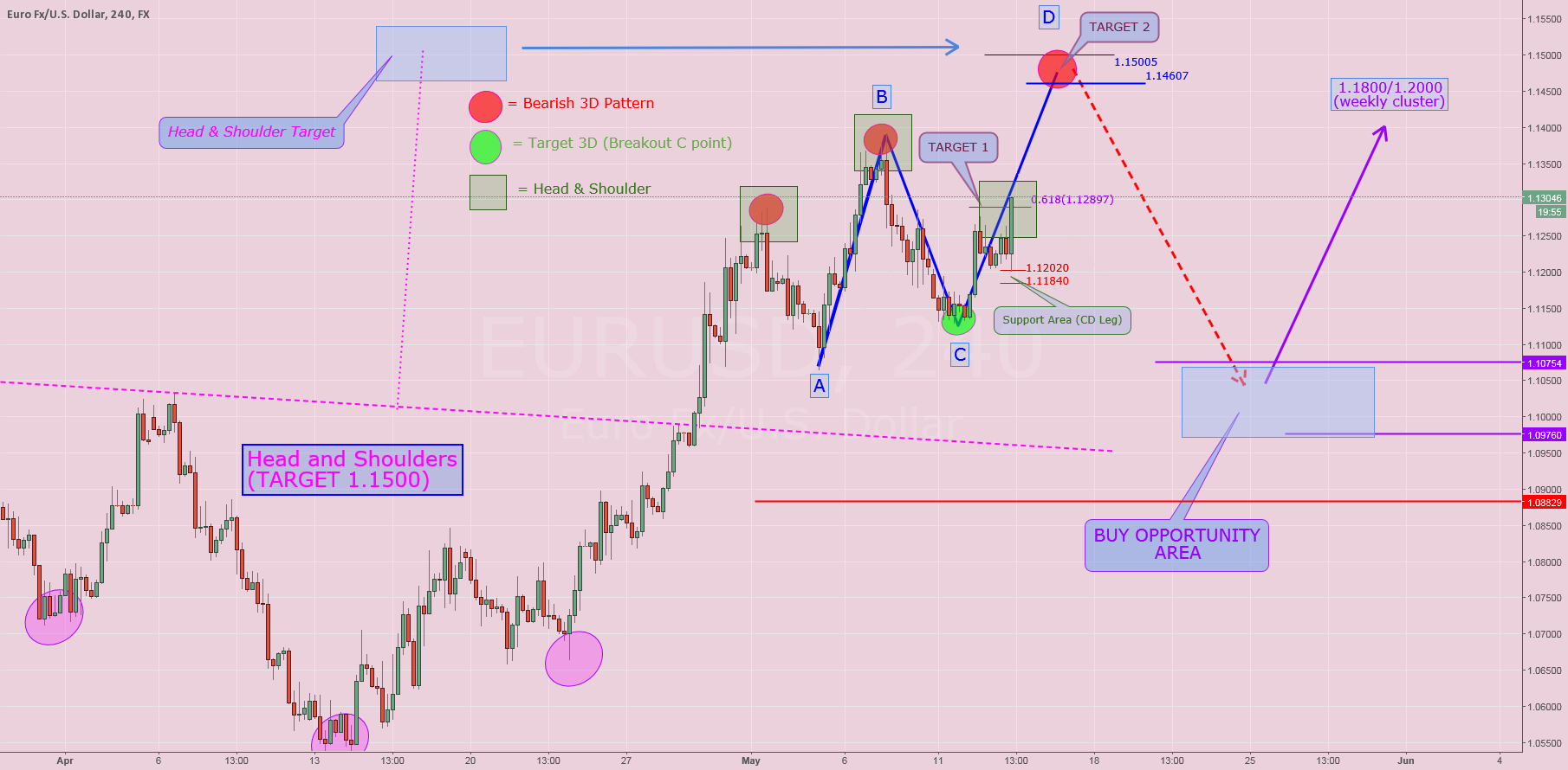 $EURUSD: TARGET 1 COMPLETE! (...but....)