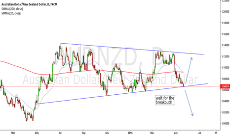 AUDNZD: AUDNZD **Decision Time Approaches**Bounce or Break