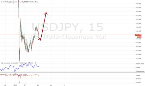 USDJPY: Yen to fall, dollar to gain