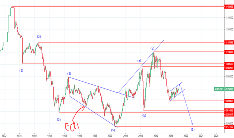 AUDUSD: ROADMAP UTAMA