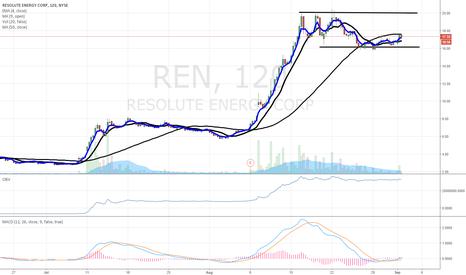 REN: $REN - 2hr Chart