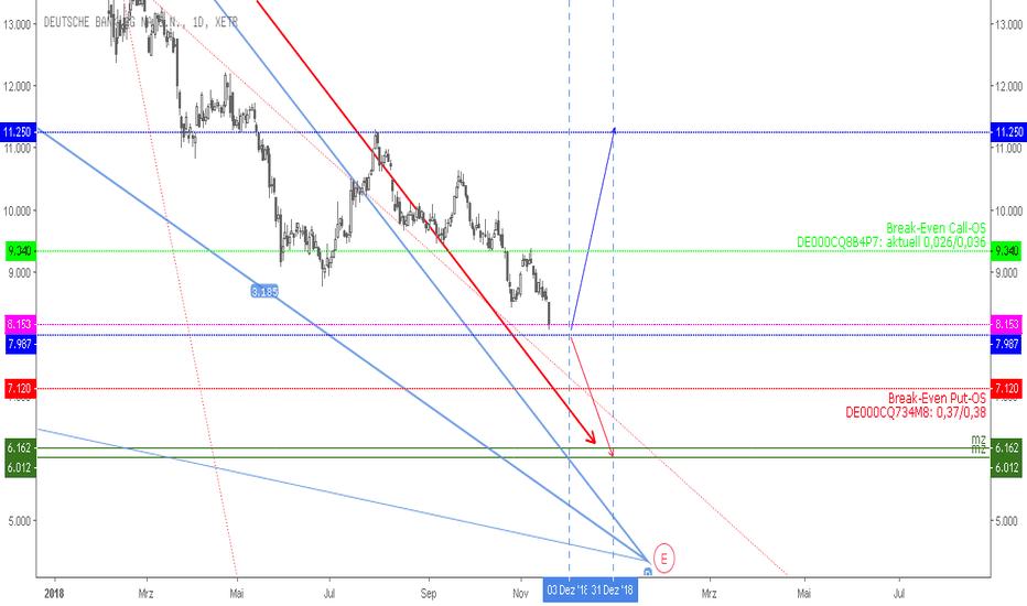 DBK: Deutsche Bank - Dezember Hedge