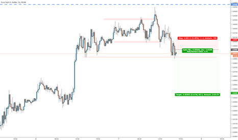 EURUSD: EURUSD, short for the rest of the day