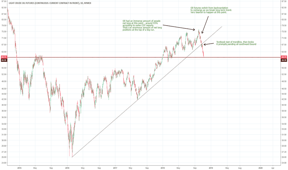 CL1!: The Oil Bear Cometh
