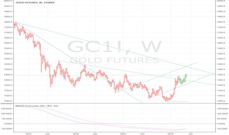 GC1!: GOLD bullish configuration
