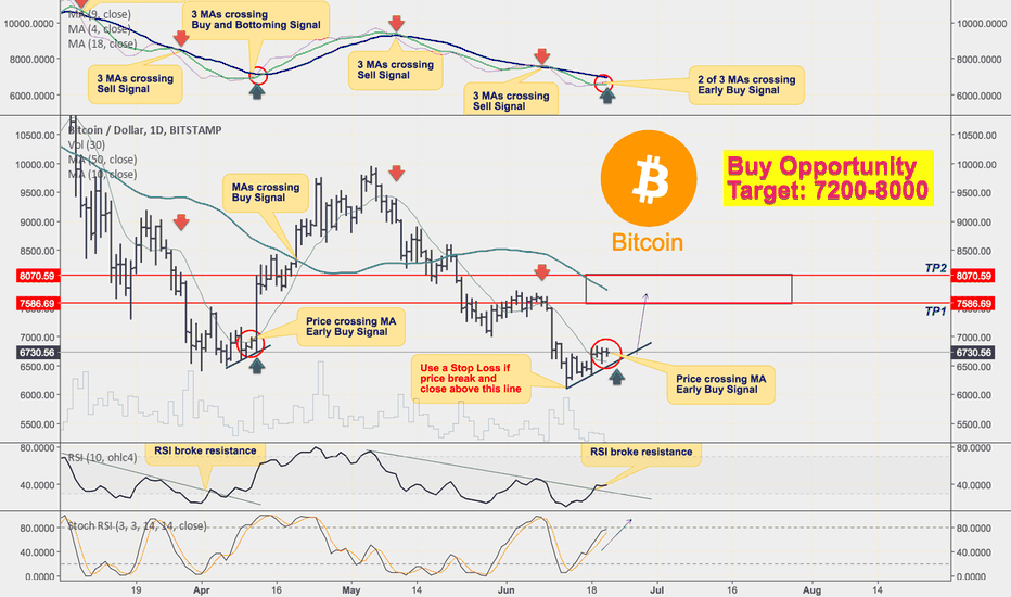 BTCUSD: Buy & Sell Signals on Bitcoin! How to Use MA to Generate Signals