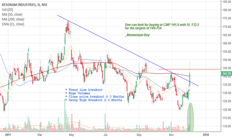 KESORAMIND: Momentum Buy : Kesoram Industries Limited - SL 132.5, T 149-154