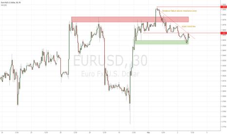 EURUSD: EUR/USD breakout failure