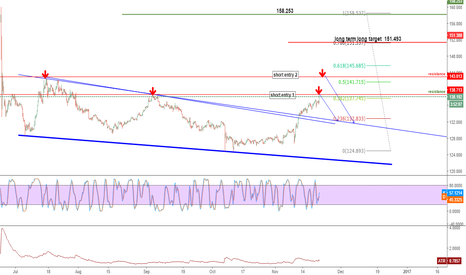 GBPJPY: GBPJPY OVERLOOK