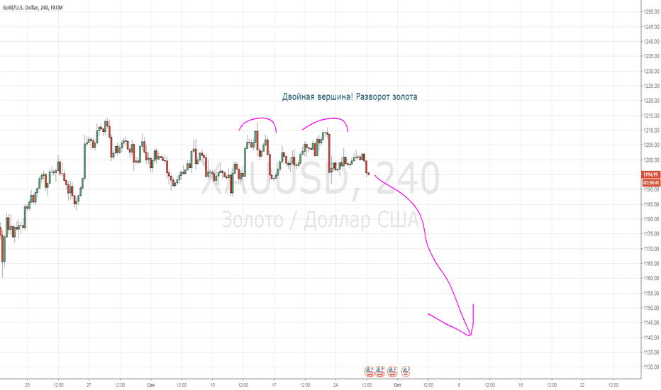 XAUUSD: Золото готово к обвалу в преддверии повышения ставки ФРС