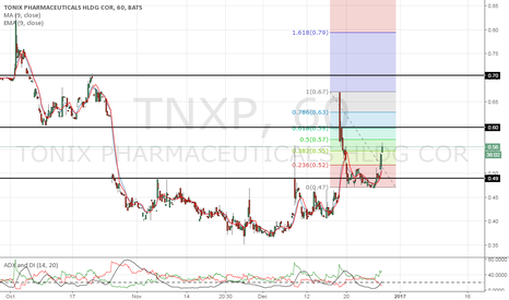 TNXP: The gap up is possible