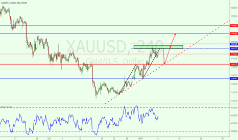 XAUUSD: Maybe gold would  go like this