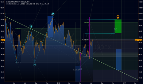 DXY: DXY Dollar Index Long to 97,60 Area: with option to 99,xx
