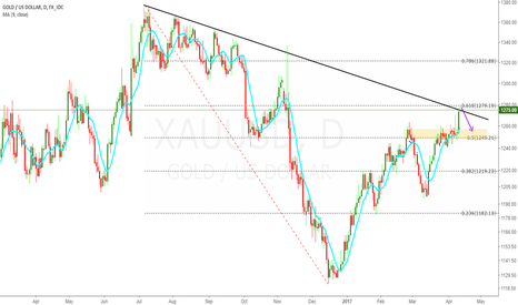 XAUUSD: Short XAUUSD - Fibo Retracement