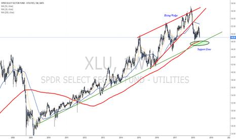 XLU: Approaching support