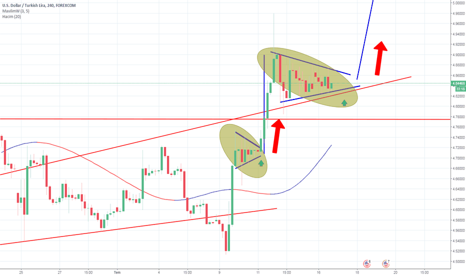 USDTRY: çember içindeki üçgeni tekrar kırarsa yukarı yapma ihtimali