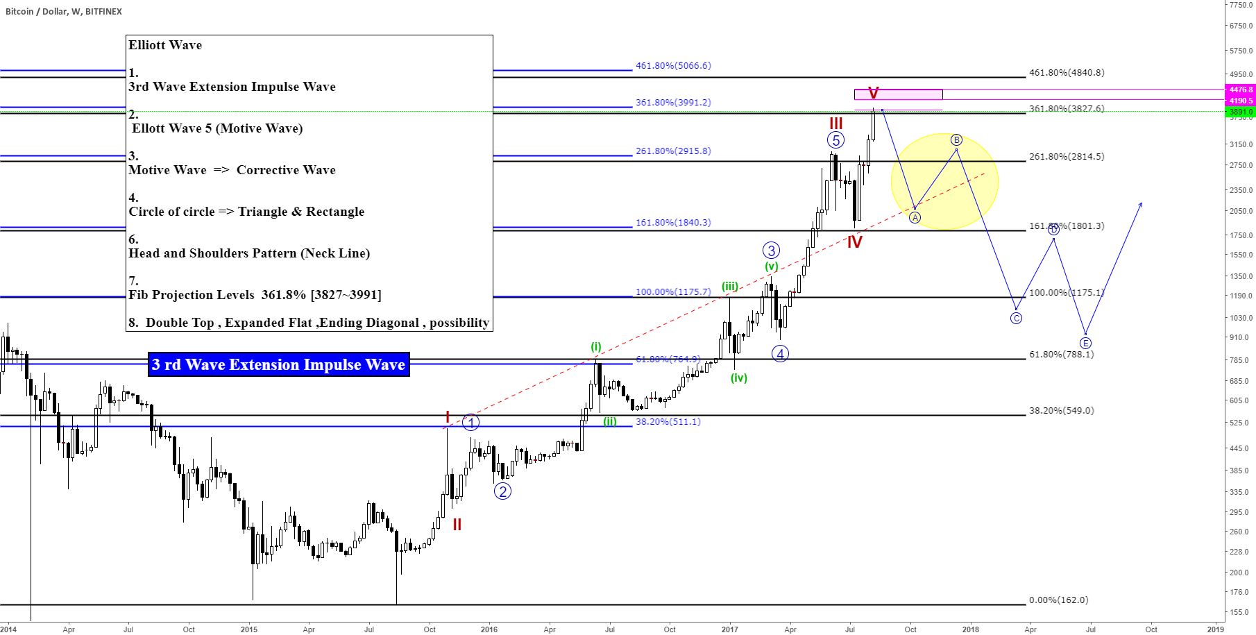 BTCUSDT/BTCUSD/ Bitcoin Elliott Wave 3rd Wave Extension Impulse