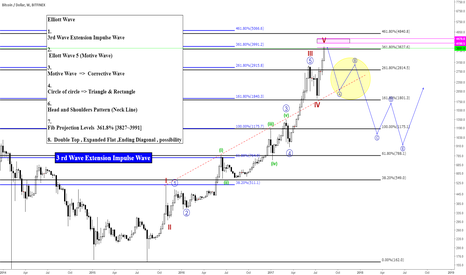 BTCUSD: BTCUSDT/BTCUSD/ Bitcoin Elliott Wave 3rd Wave Extension Impulse