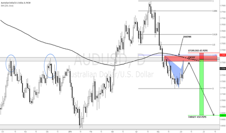 AUDUSD: AUDUSD - A TRADE WITH A LOT OF POTENTIAL