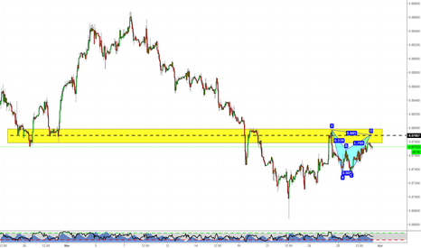 EURGBP: Un pattern interessante