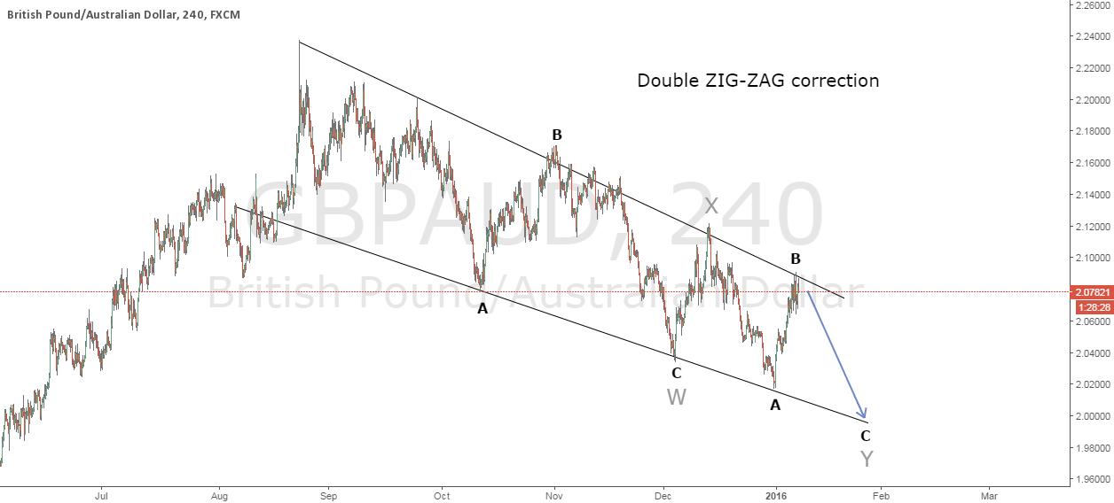 Double ZIG-ZAG EW correction + Entry on Harmonic pattern