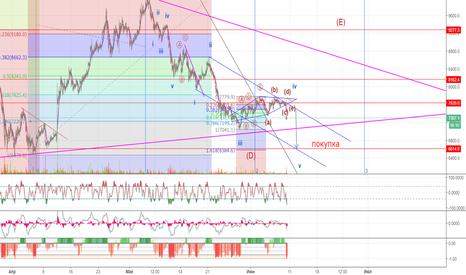 BTCUSD: Завершение волны D в BTC/USD
