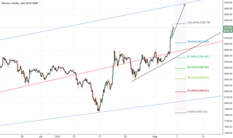 BTCUSD: Ref to prev post! we perfectly on course to $4000!