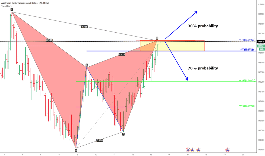 AUDNZD: audnzd. gartley