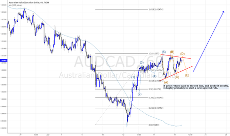 AUDCAD: THE PRICE IS IN A CONTRACTING TRIANGLE.