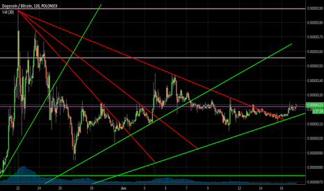 DOGEBTC: DOGE/BTC Busting out of its triangle, SHIBE SHIBE LONG