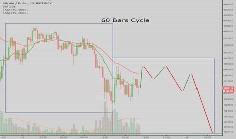 BTCUSD: BTCUSD Today 11/11 15min Cycle
