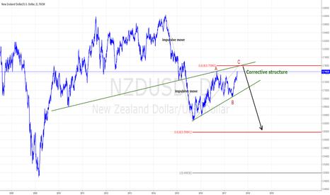 NZDUSD: NZDUSD: looking for a reversal near 0.76