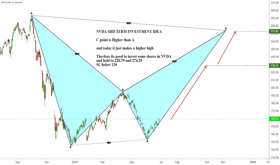 NVDA Stock Price and Chart — TradingView