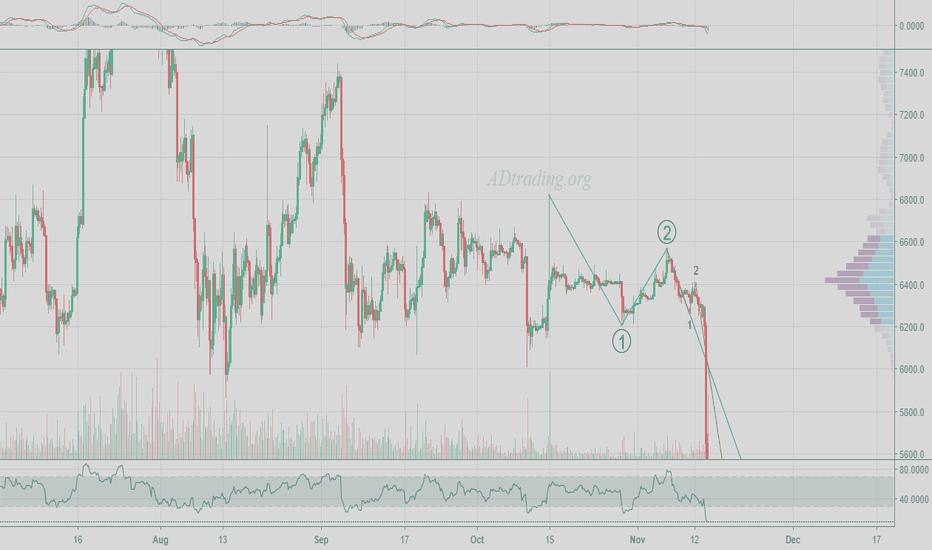 XBTUSD: My main count still not invalidated... I posted over a month ago