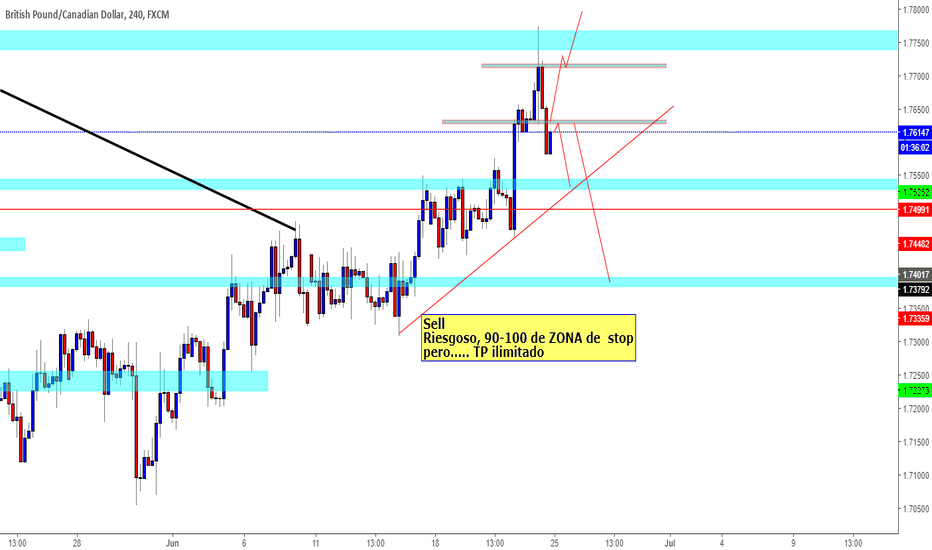 GBPCAD: GbpCad Sell de impulso!!
