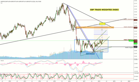 (GBPJPY/100*0.059+GBPCHF*0.047+GBPEUR*0.67+GBPUSD*0.225)/4: GBP Trade-Weighted Index Weekly Chart