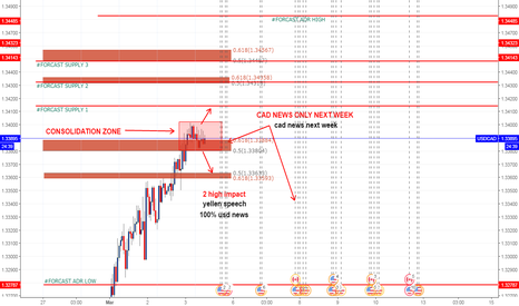 USDCAD: USDCAD COSOLIDATION ZONE
