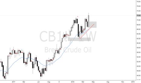 CB1!: Oil Stock Longs