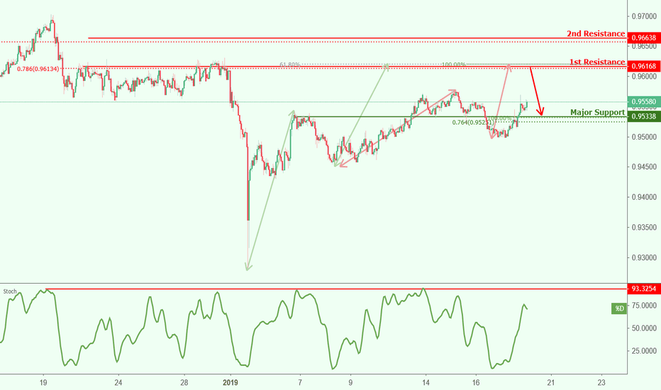 AUDCAD: AUDCAD approaching resistance, potential drop!