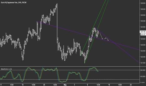 EURJPY: $EUR/JPY TREND LINES