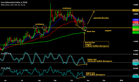EURAUD: Bullish outlook on EUR/AUD