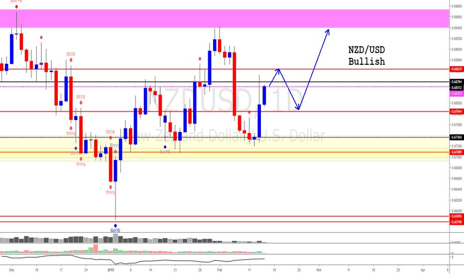 NZDUSD: NZD/USD (Bulls are in control)