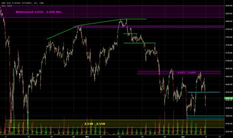 ES1!: S&P 500 zum Wochenende unter Druck