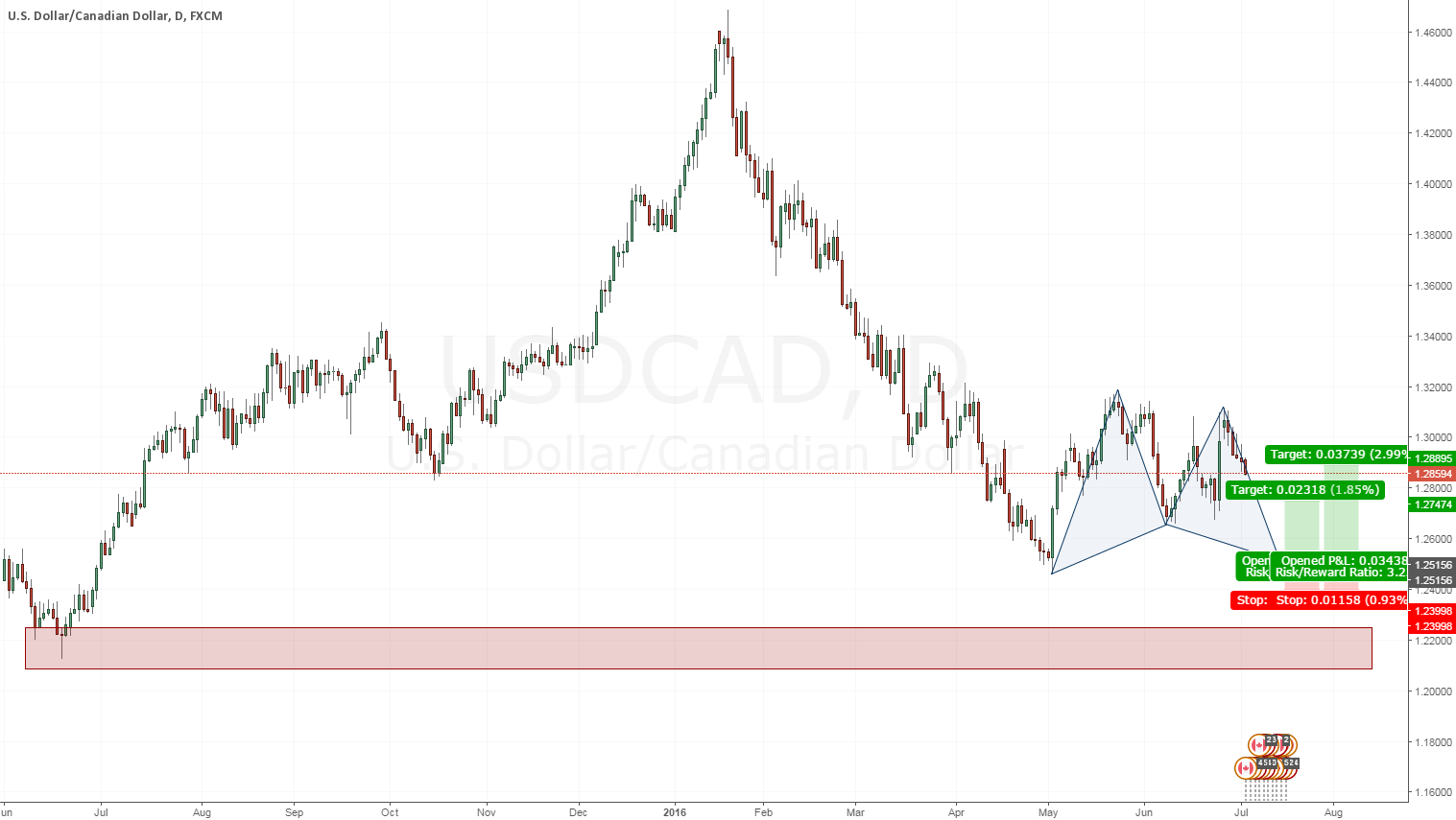USDCAD Daily Cypher Pattern