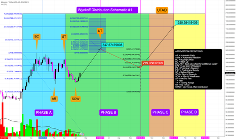 XMRUSDT: XMRUSDT - Wyckoff Distribution Schematic - Pasted in Comments...
