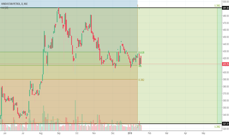 HINDPETRO: bearish hpcl near support