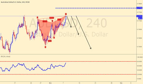 AUDUSD: Risky but worth a try