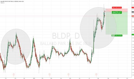 BLDP: $BLDP Short Test Play off Past Chart