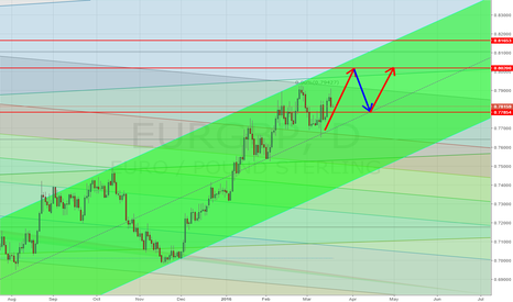 EURGBP: Long EurGbp on Fibo Channel