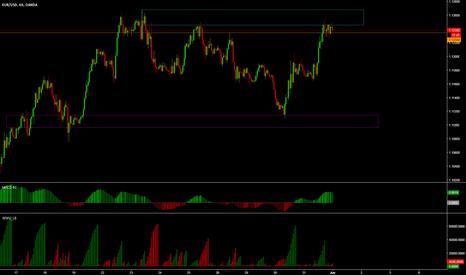 EURUSD: EURUSD 1hr chart - at top of supply area.